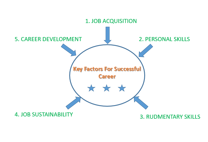 5 critical factors for career success - jodirecta